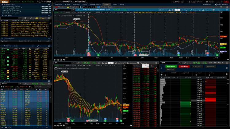 Td waterhouse pre market trading
